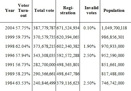 pros and cons of the compulsory Compulsory voting won't necessarily make sure the better and capable government comes into power look, just because people are forced to vote now, it doesn't change the fact that they.