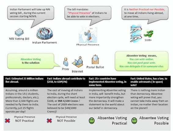 NRI votes