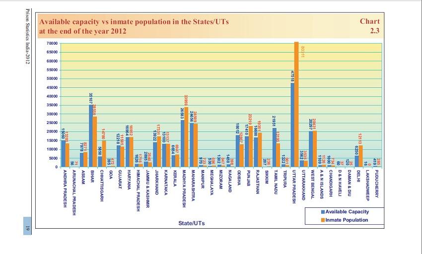Screenshot of Prison Statistics of India 2012