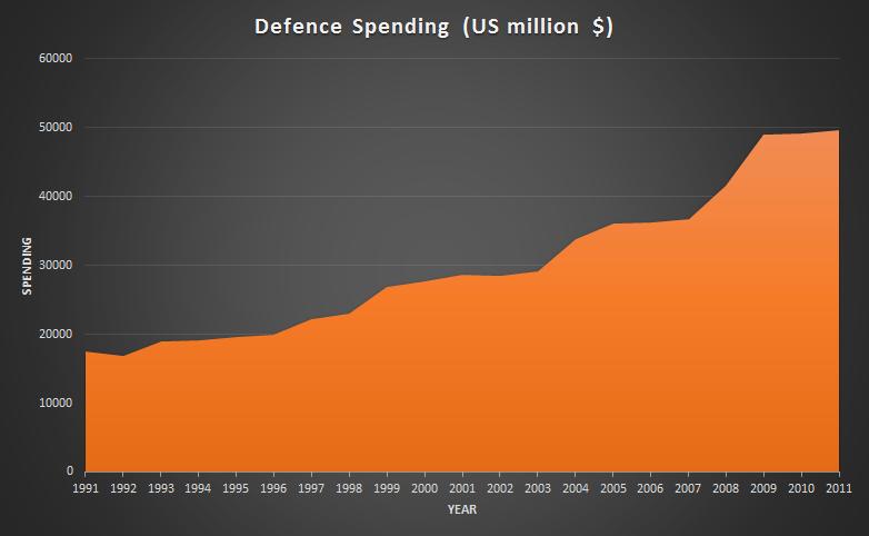 Source of data: http://milexdata.sipri.org/