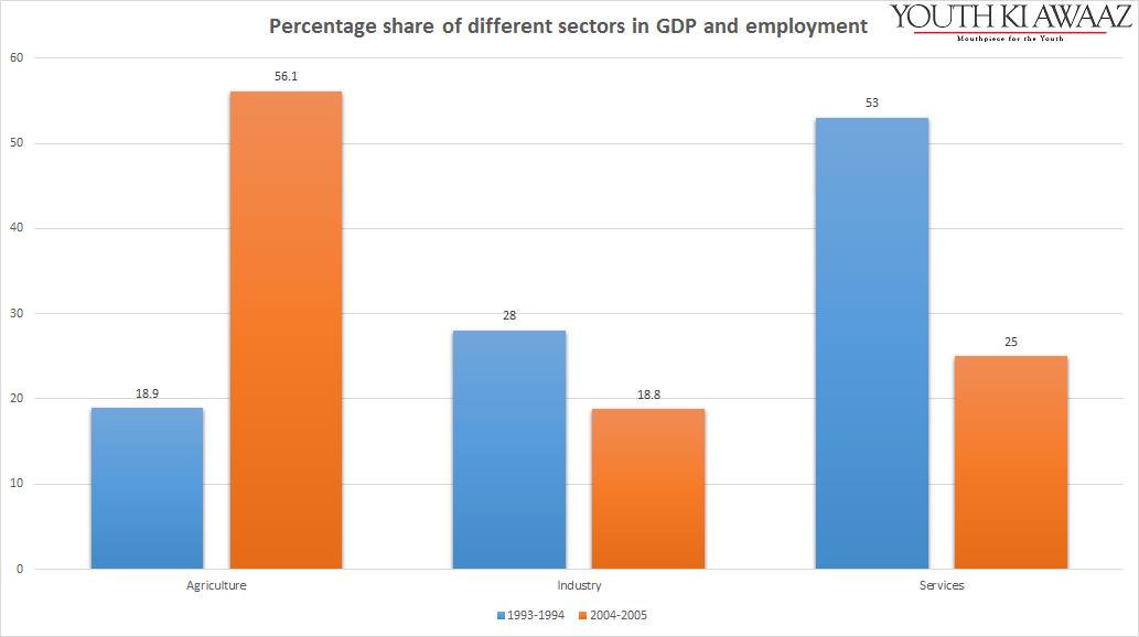 share of sector