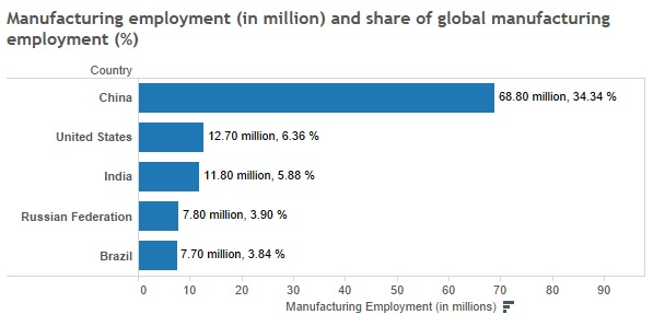 Source: UNIDO; Russian Federation had 30,352,000 manufacturing jobs in 1991 and was second between China and United States with a share of 11%. The number of jobs has declined since.