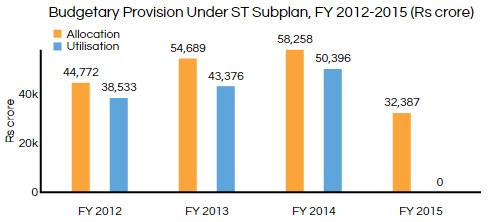 Source: Rajya Sabha; * budget allocation; FY 2015 figures awaited