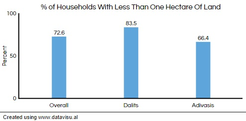 Source: India Exclusion report 2013-14