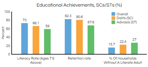 Source: Census 2011; District Information System for Education