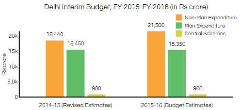 Source: Delhi Budget