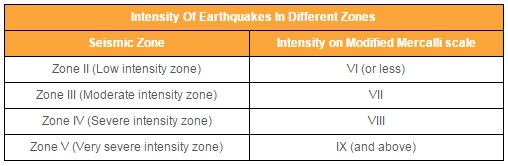 Source: Lok Sabha; Note:Modified Mercalli intensity measures the impact of earthquakes on the surface of the earth.