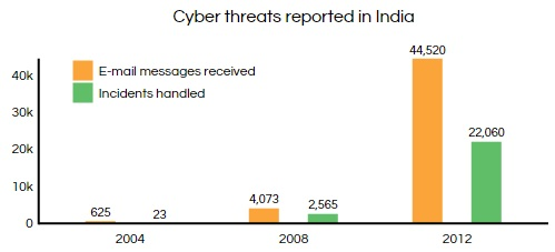 Source: Fifty-Second Report of Standing Committee on Information Technology, 2013-14