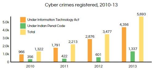 Source: National Crime Records Bureau