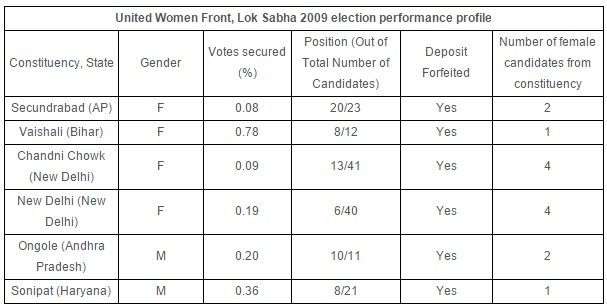 Source: Statistical Report Lok Sabha Election 2009