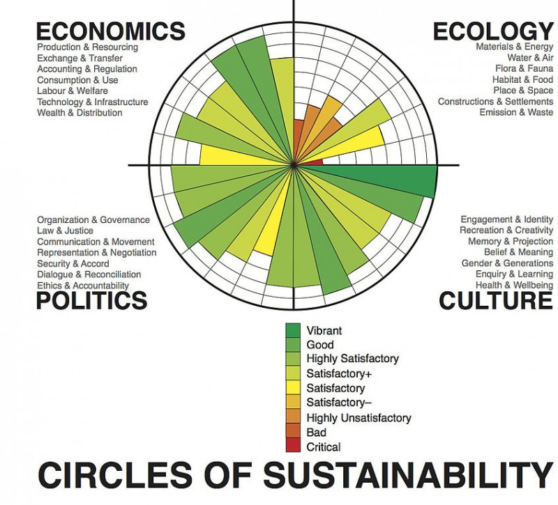 circle of sustainability