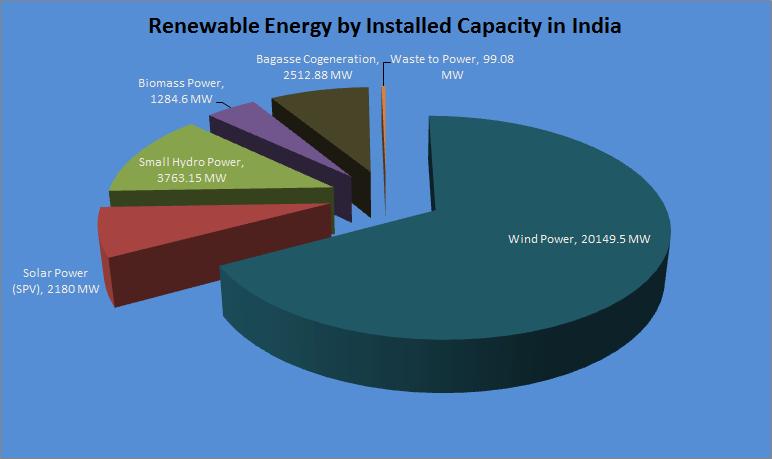 Renewable_energy_share_India_2013