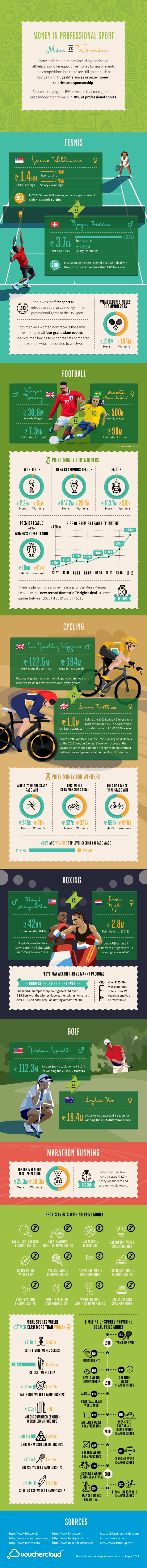 Money in Sport Infographic (Indian rupees)
