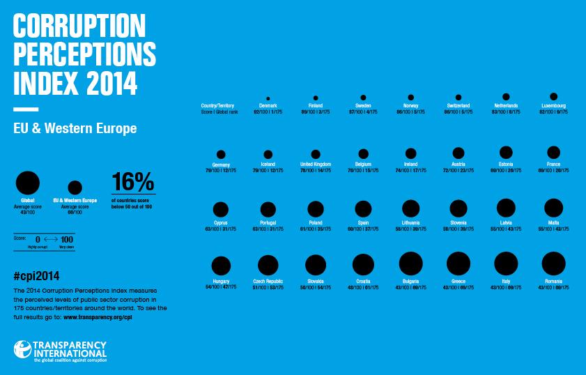 CPI2014_Region_European Union+Western Europe_english_embargoed 3 Dec