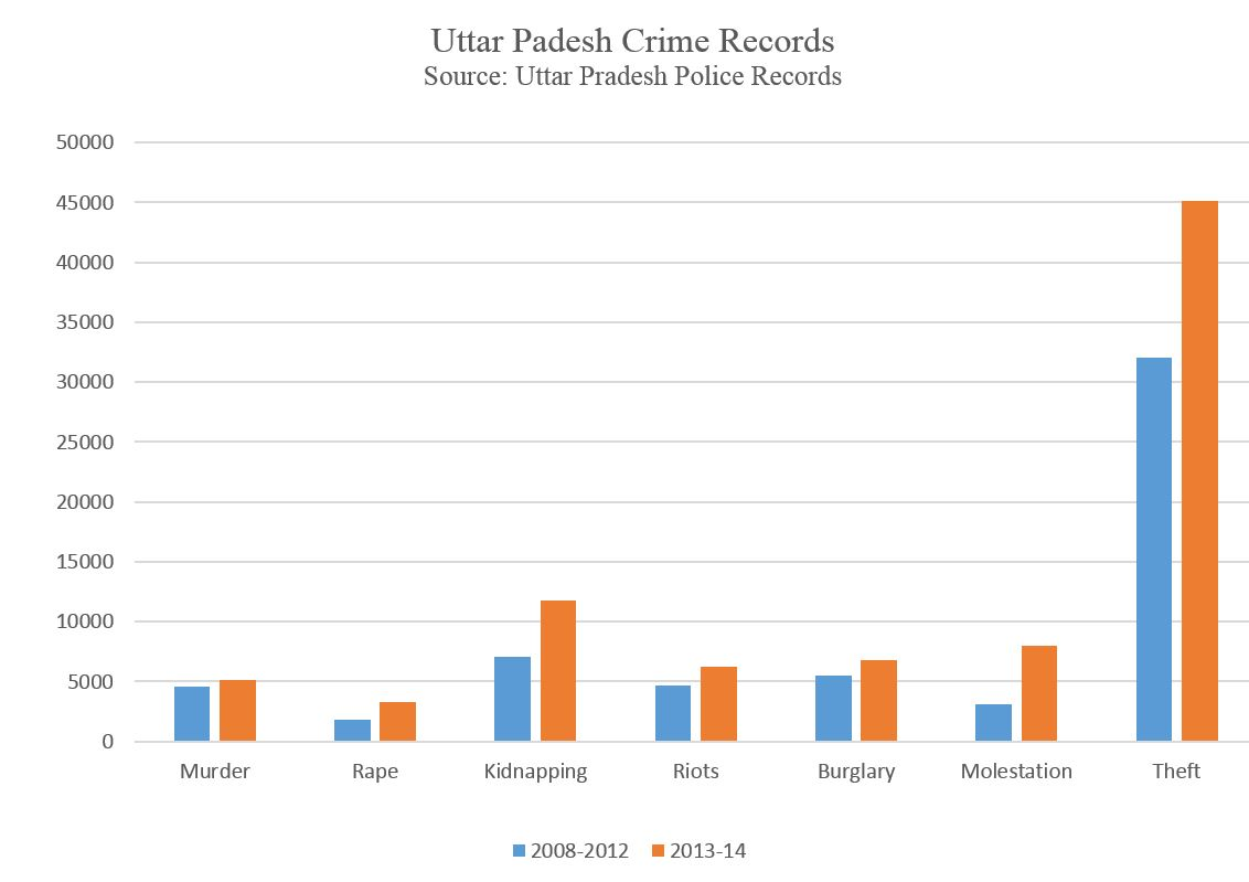crime_graph_UP