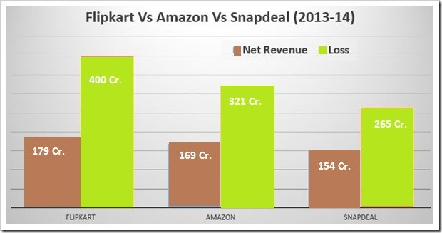 chart comparing revenues and losses of Amazon, Snapdeal and Flipkart