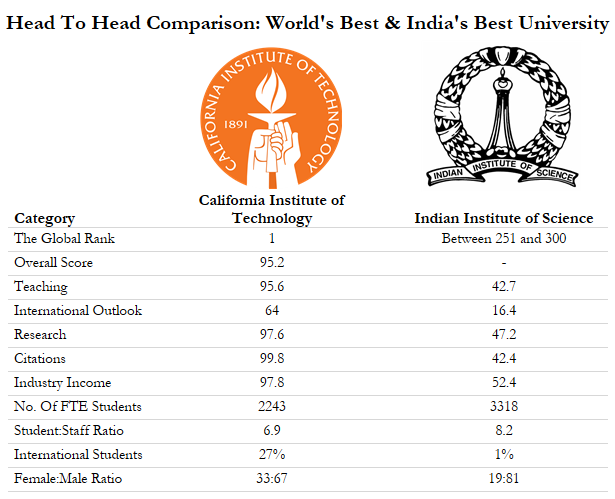 Comparing world's best and India's best in a chart