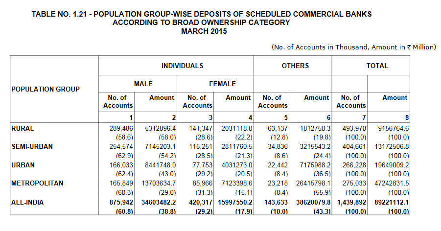 Until March 2015, gender of account holders was being marked only 'male' and 'female'. Source: Basic Statistical Returns, March 2016, RBI.