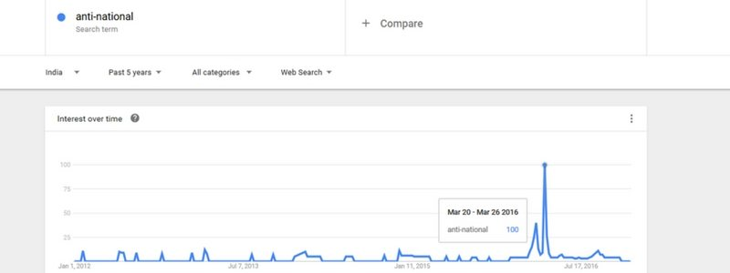Google search trends for the term 'anti-national' for the past five years in India. While most of the graph remains under the relative 25 mark, there are two peaks above the mark in 2016. The highest search (100) is from March 20 to March 26, 2016.