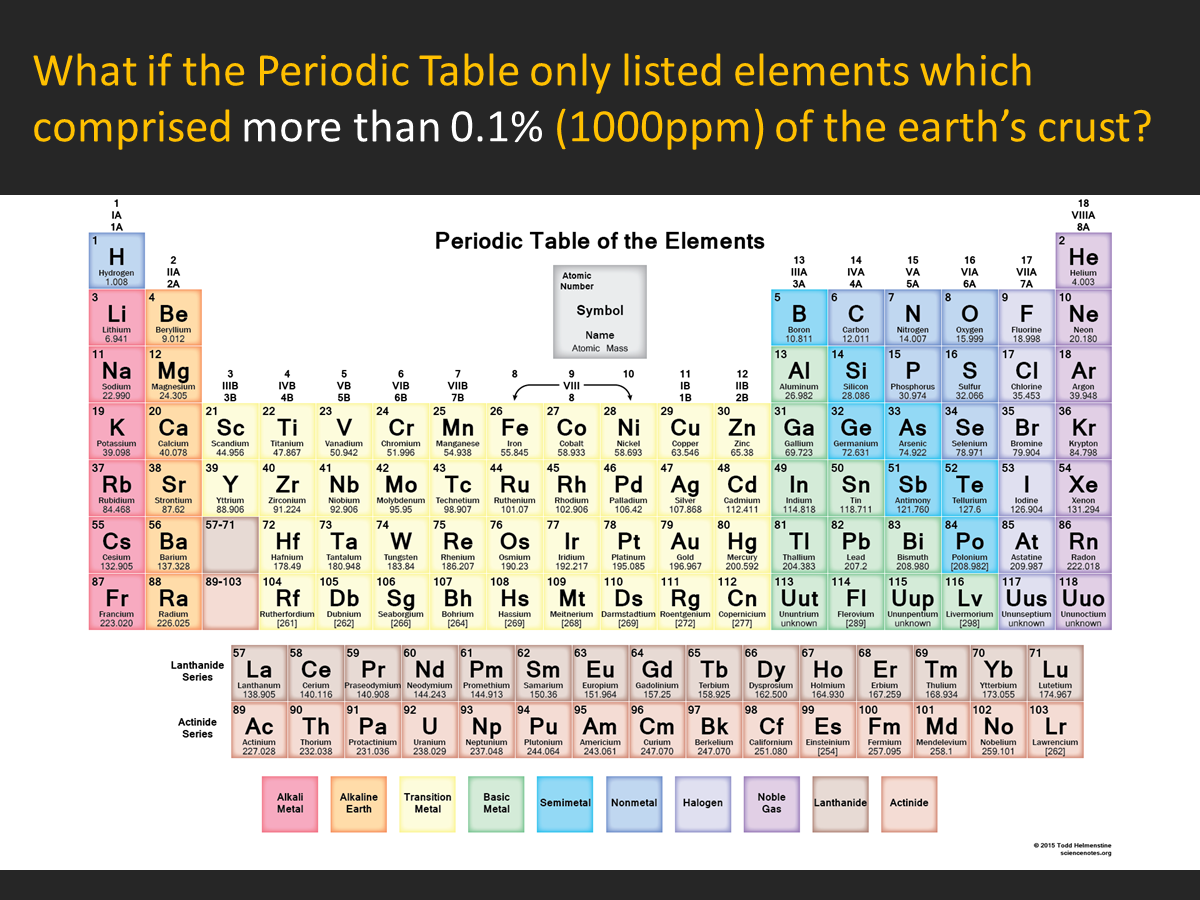 Periodic table of sexuality