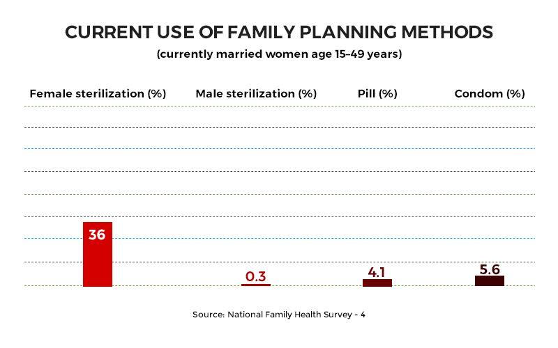 Sex-Selective Abortion, Poor Maternal Health Indias -7247