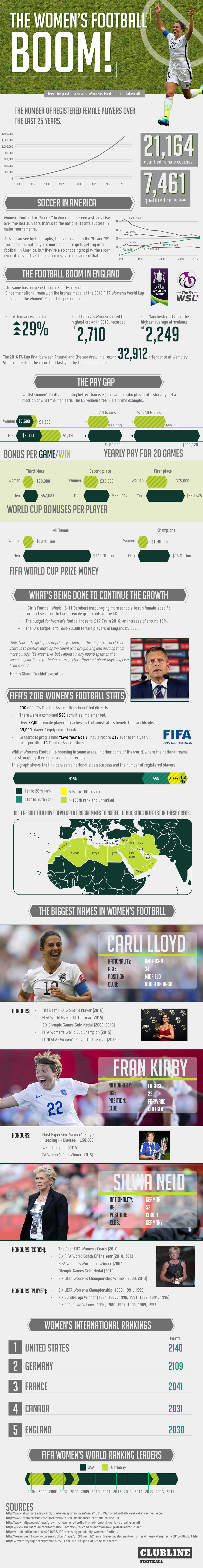 women, football, sports