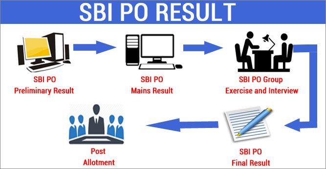 SBI PO Result 2017