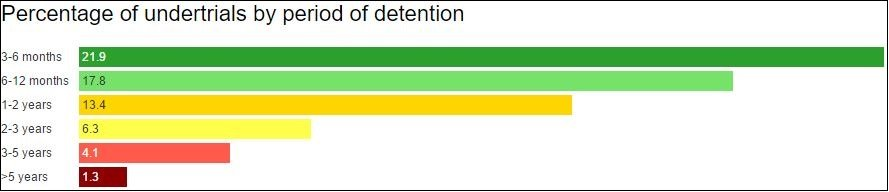 Graph showing percentage of undertrials in India by period of detention