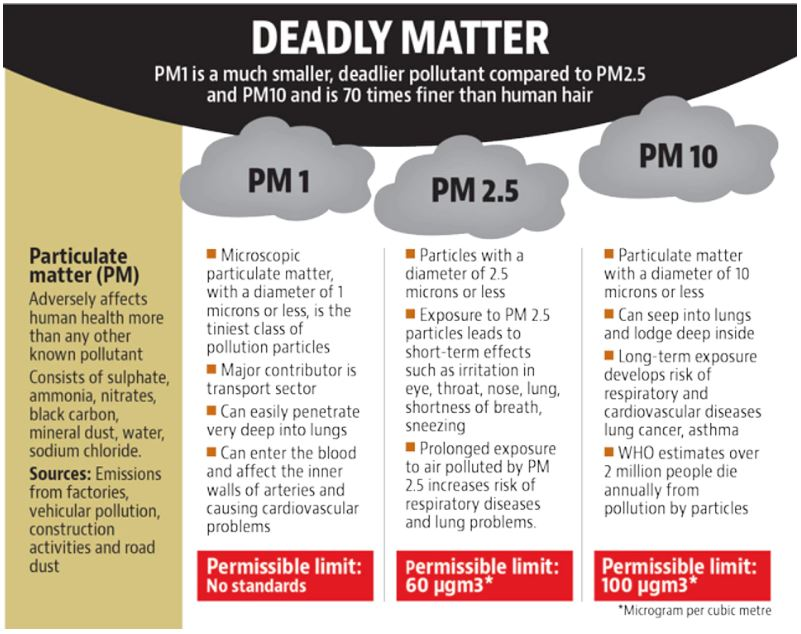 Tiny-and-dangerous-Pollutant-PM1-aplenty-in-central-Delhi-air-says-SAFAR-study