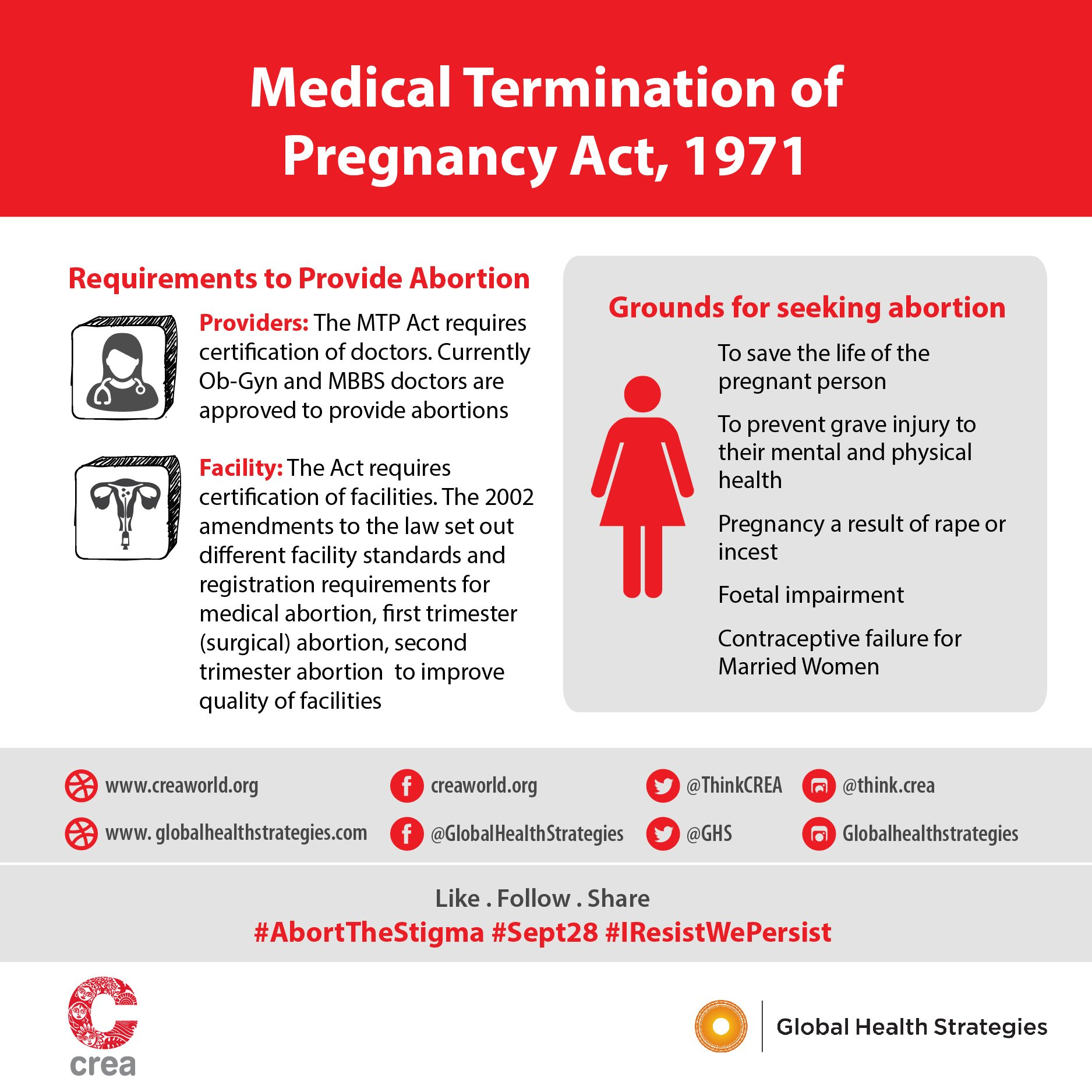 How does a medical termination of pregnancy occur? Consequences and indications 70
