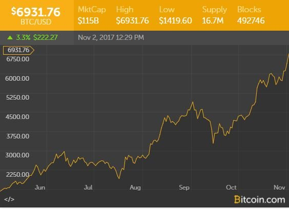 Is Bitcoin The New Global Currency Or Just A Bubble Waiting To Burst?   Youth Ki Awaaz