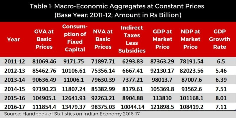 Impact Of Demonetisation On GDP, Jobs, And Indian Economy