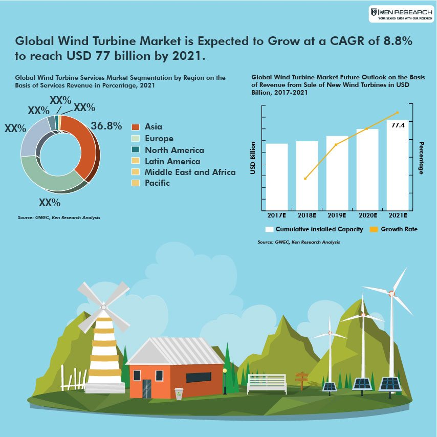 Global Offshore Wind Turbine Market