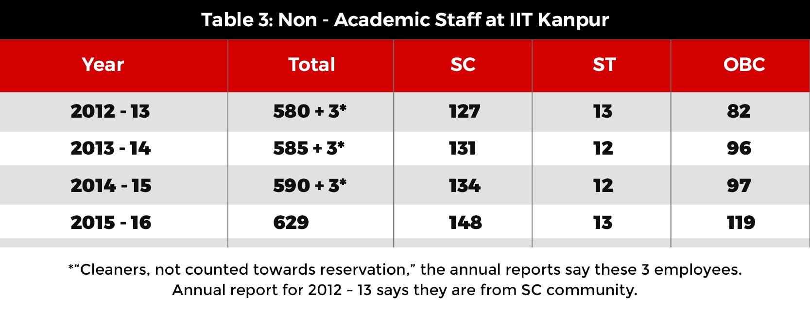 Year;Total;SC;ST;OBC; 2012-13; 580+3*;127;13;82;2013-14;585+3*;131;32;96;2014-15; 590+3*;134;12;97;2015-16;629;148;13;119;
