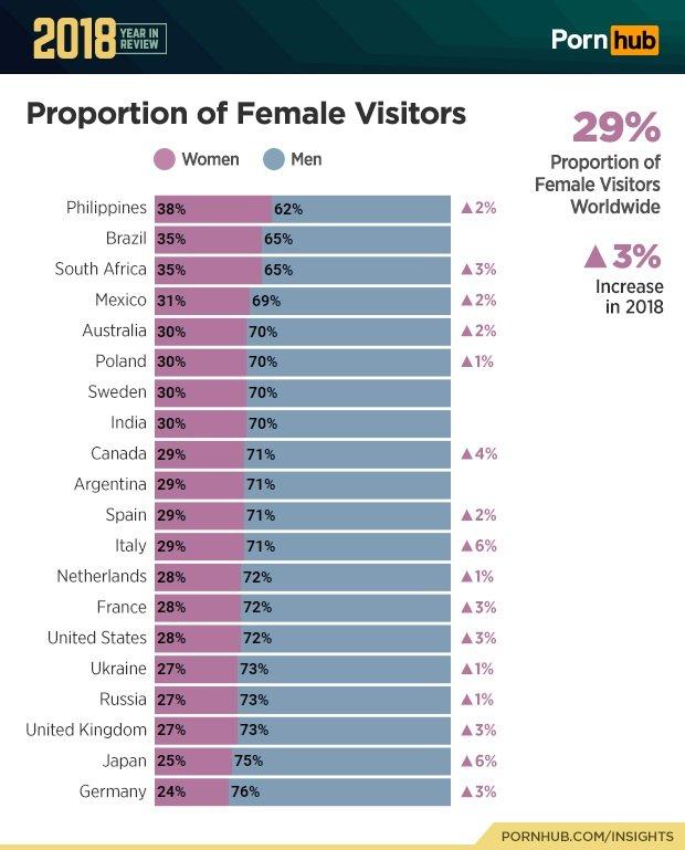 pornhub 2018 female visitors