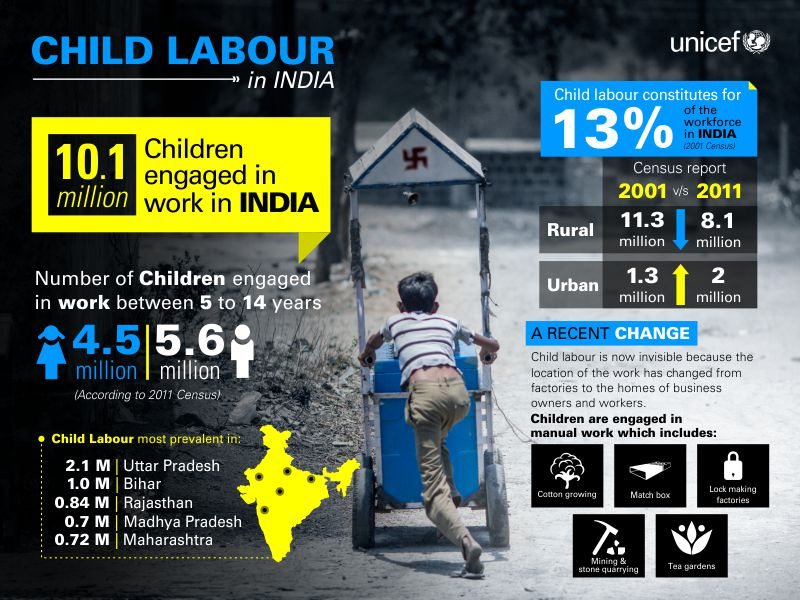 Child Labour in India overview - UNICEF