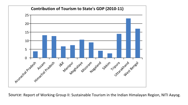 More On Adverse Developmental Impacts >> Unregulated Tourism In The Himalayas Could Have Adverse Effects