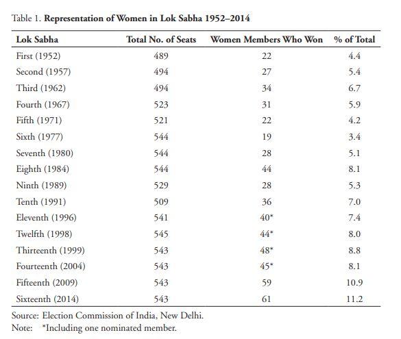 Representation-of-Women-in-Lok-Sabha-1952–2014