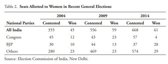 Seats-Allotted-to-Women-in-Recent-General-Elections