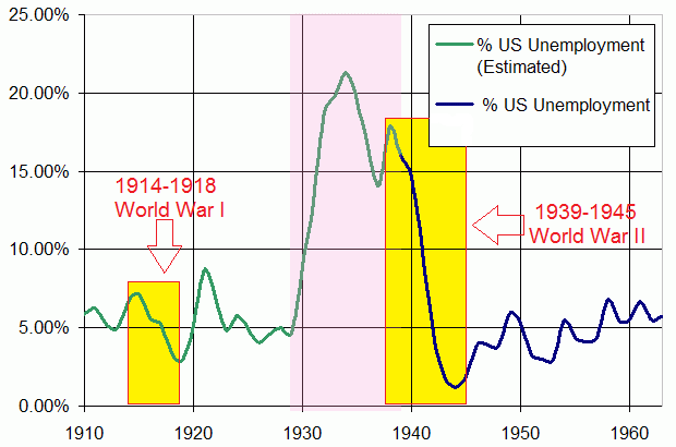 Wars & Employment