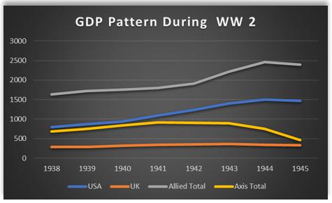 GDP WW2