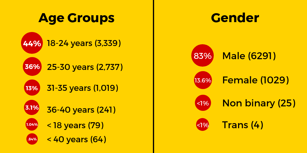 Demographics of young people who responded to the Youth Ki Awaaz Survey on Road Safety