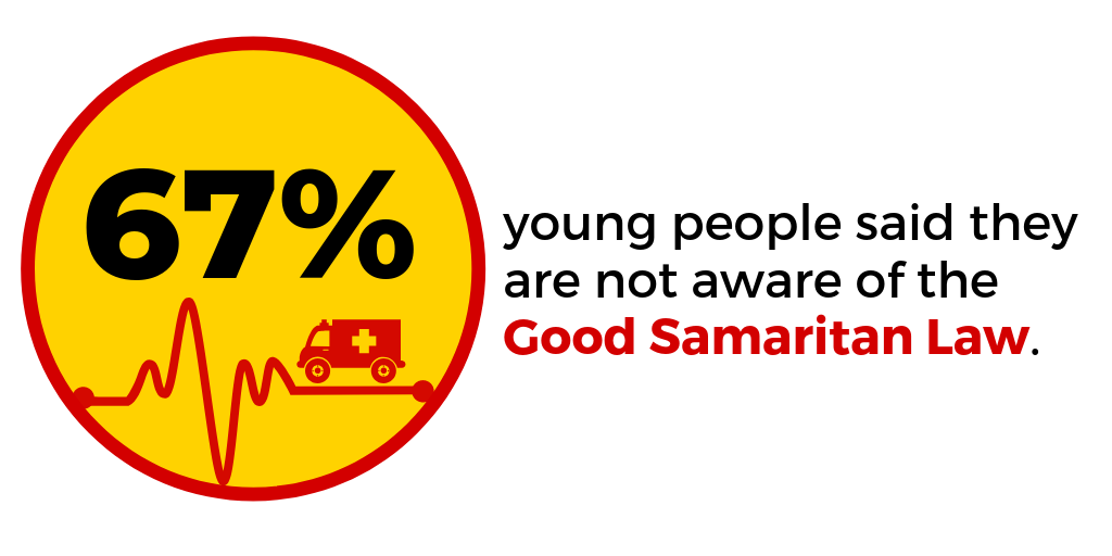 Are young people in India aware of the Good Samaritan Law?
