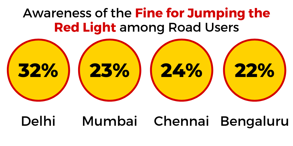 Are young people aware of the fine for jumping the red light on roads in India?