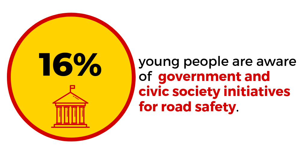 Are government and civic initiatives for better road safety working in India?