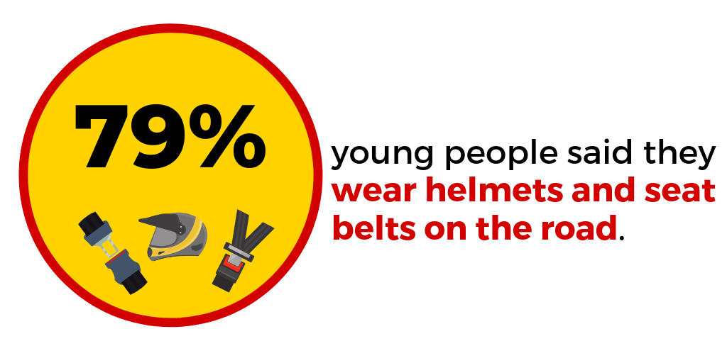 Do young people wear helmets and seat belts while travelling on roads in India?
