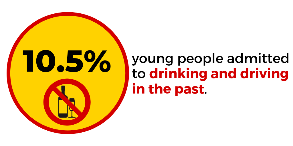 Do young people drink and drive on roads in India?