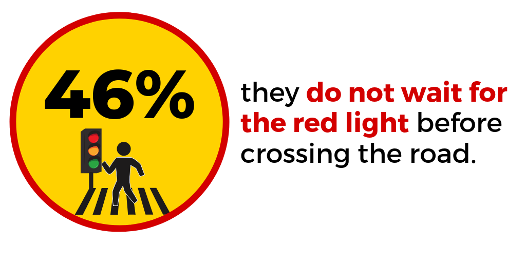 Do young people wait for the traffic signal to turn red before crossing the road in India?
