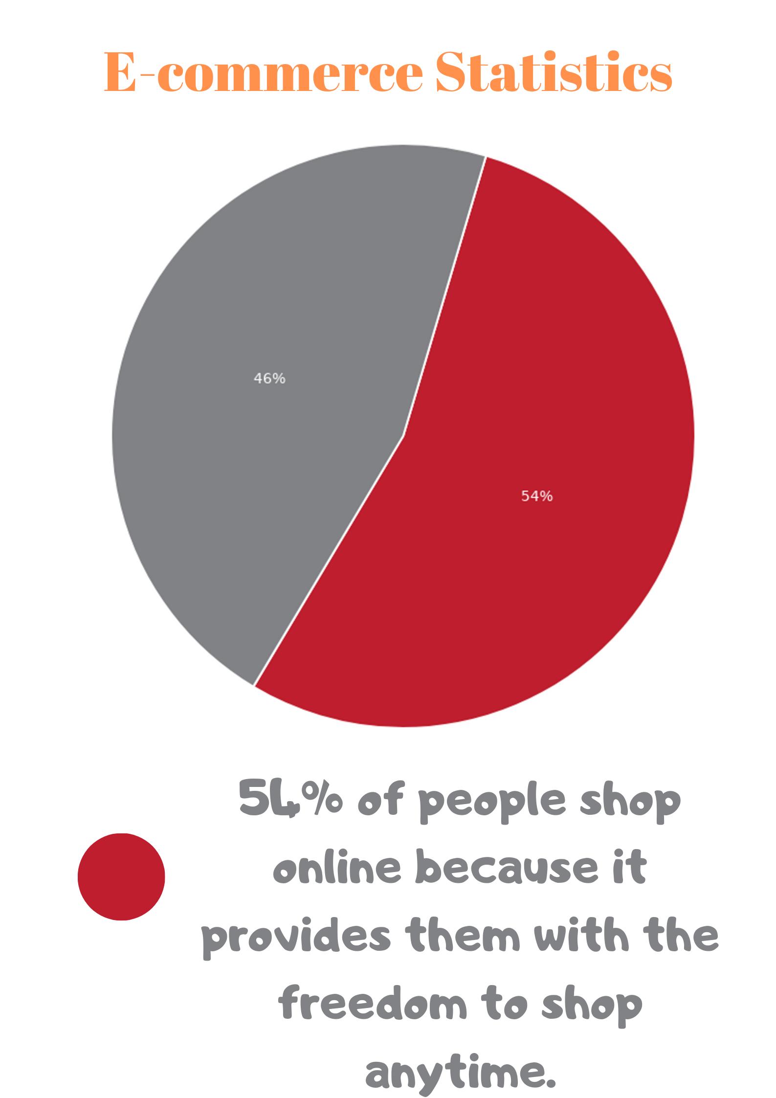 e-commerce statistics