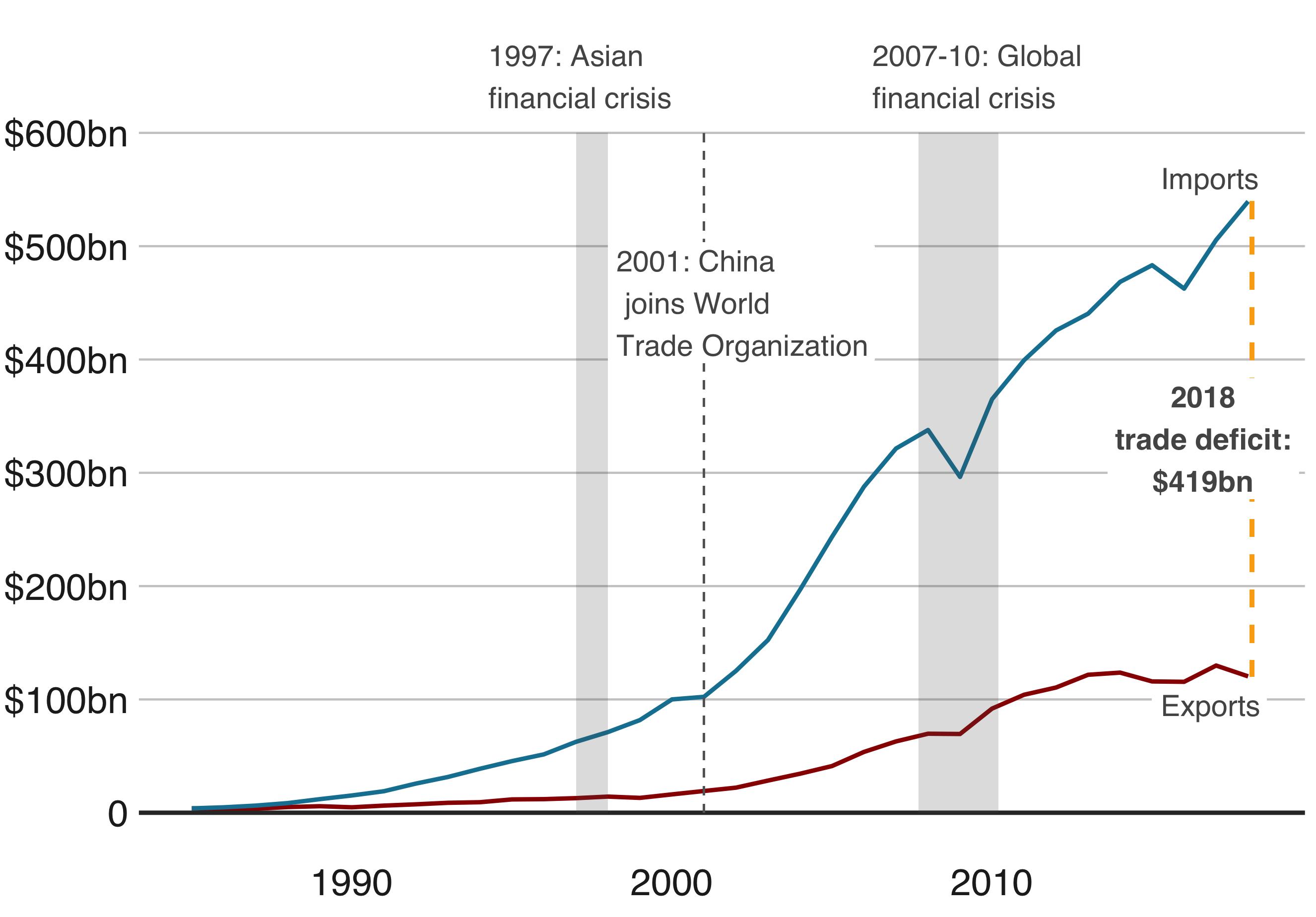 The US-China Trade Deficit (US Census)
